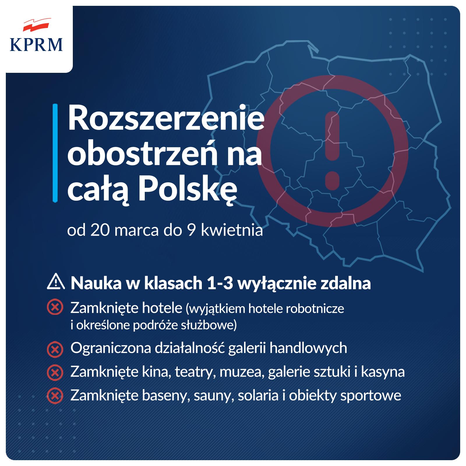 Od 20 marca rozszerzono zasady bezpieczeństwa na całą Polskę.  Nauka zdalna w klasach 1-3. Ograniczona działalność galerii handlowych. Zamknięte instytucje kultury, obiekty sportowe, hotele.